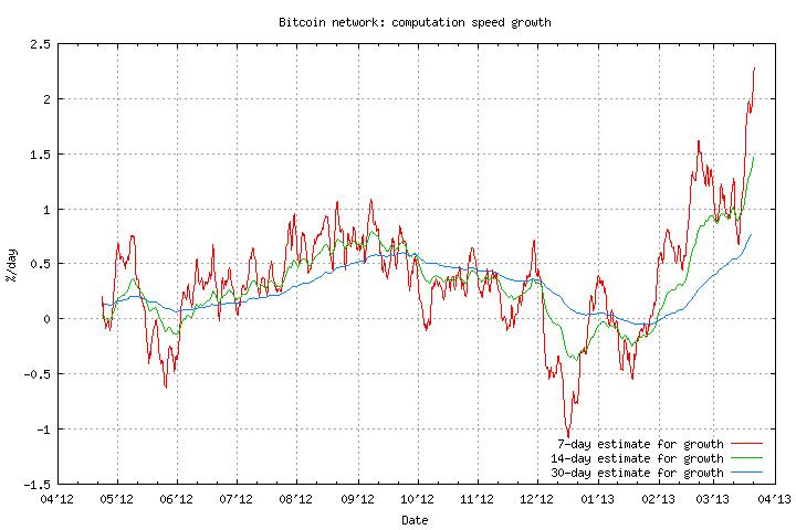 The Arrival Of ASIC Miners In Graph Form Via Bitcoinsipabe