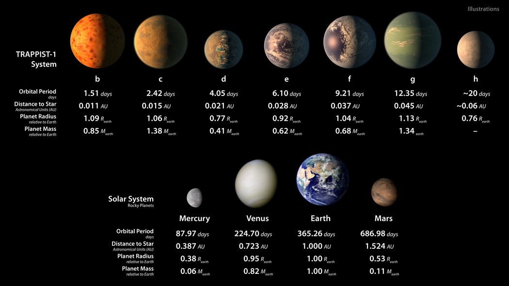 An infographic showing how the seven planets at TRAPPIST-1 might appear, alongside rocky planets in our own solar system. Image: NASA