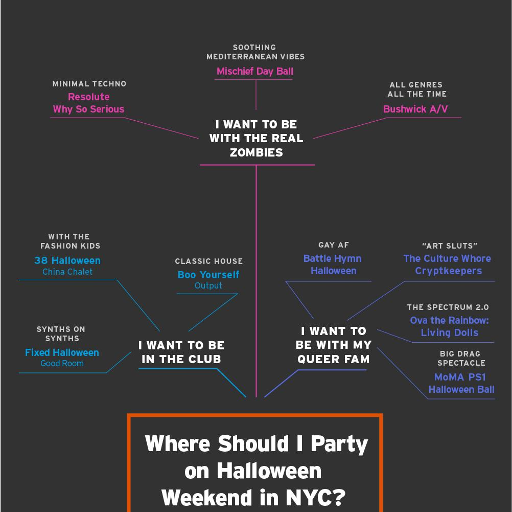 This Flowchart is the Least Painful Way to Decide Where to Party ...