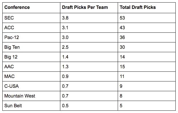 2017 nfl draft picks per conference