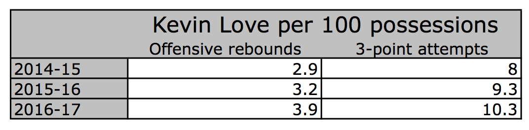 Kevin Lover per 100 possessions