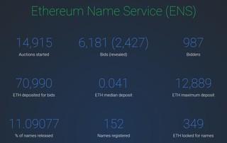 screenshot asta ethereum name service