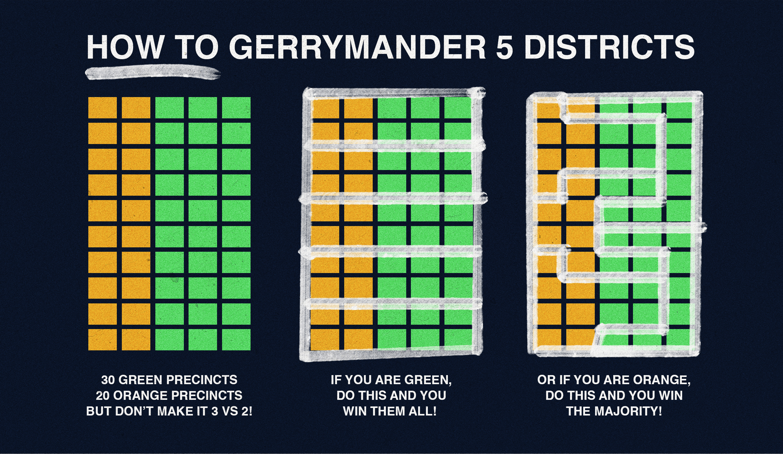 A little on gerrymandering which is totally legal: