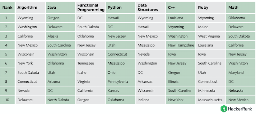 HackerRank Finds the 'Best' Coders in Wyoming, Washington - VICE