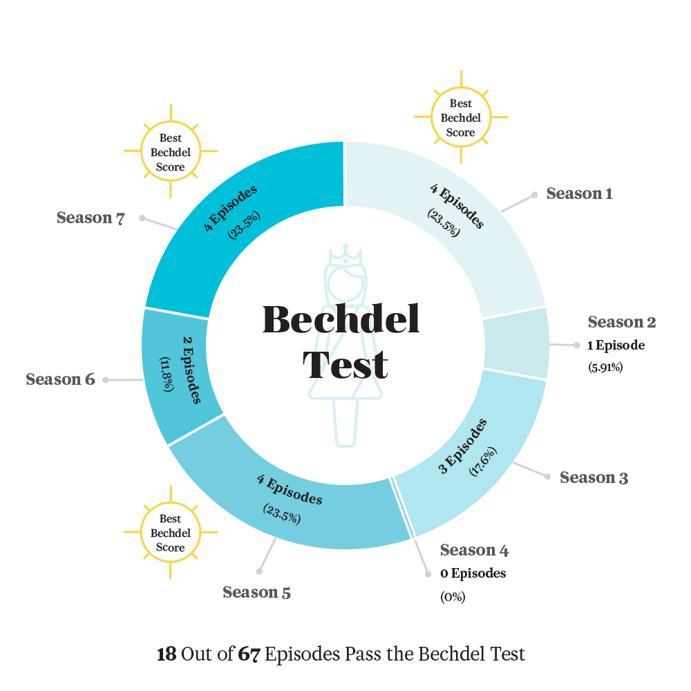 Counting every instance of rape death and nudity on game of bechdel test developed by cartoonist alison bechdel this test asks whether some piece of media features at least two women talking to each other about a pooptronica Images