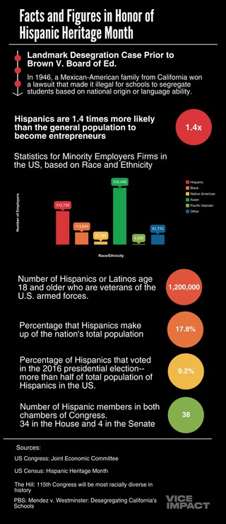 hispanic heritage month is right now and here s how you can help