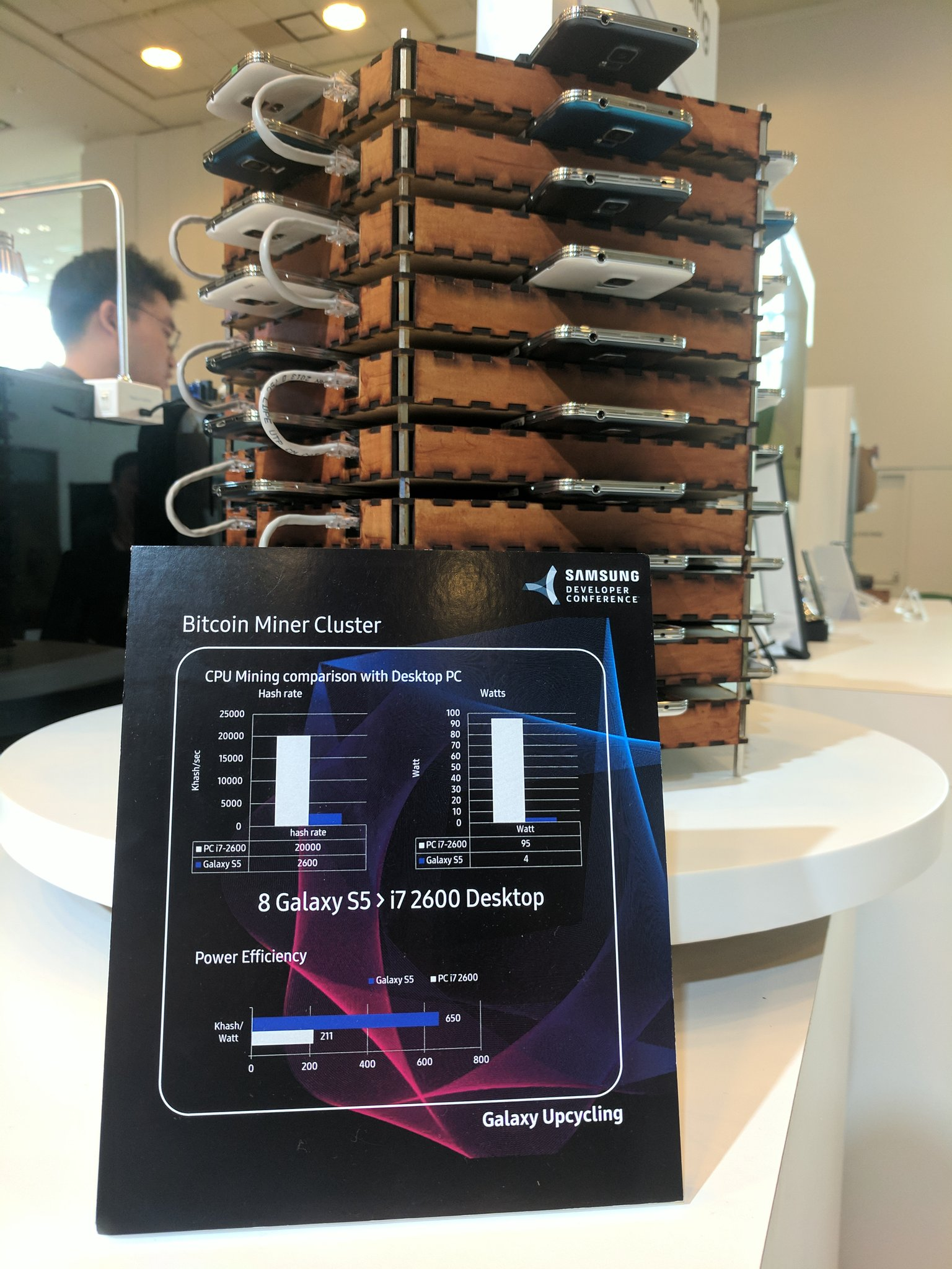 Samsung Made a Bitcoin Mining Rig Out of 40 Old Galaxy S5s - VICE