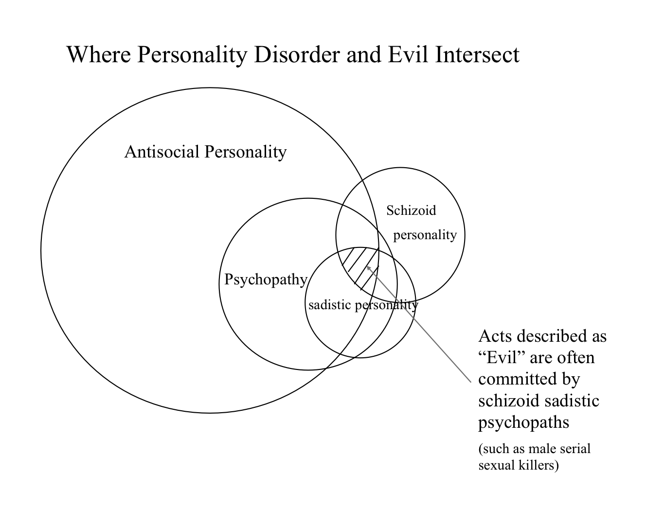 Having These Personality Traits Might Mean You\'re Evil - VICE