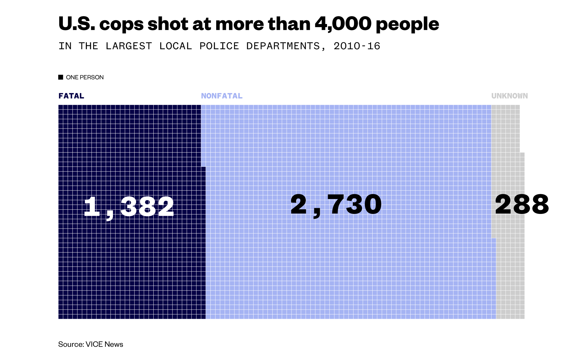 Police shoot far more people than anyone realized a VICE News