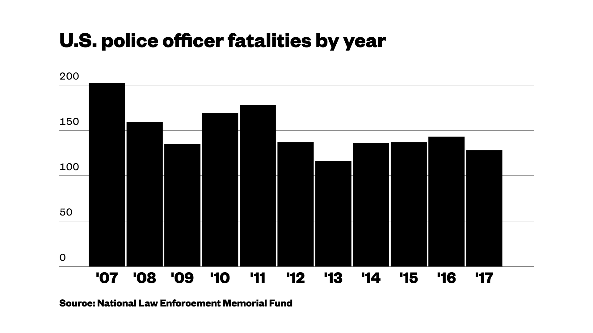Cops in the US just had their second safest year since