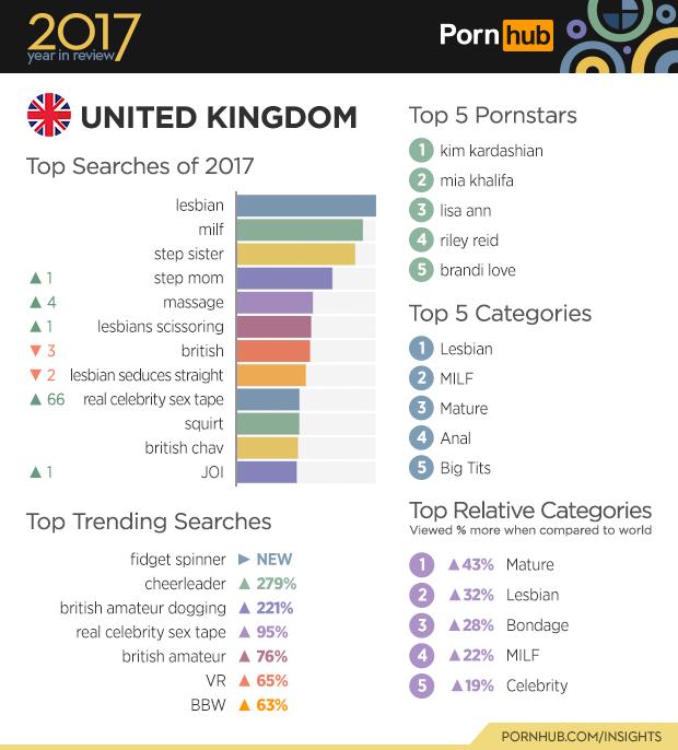 Top searches porn