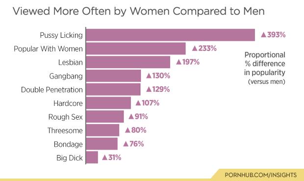 Warum Menschen sich Pornos ansehen