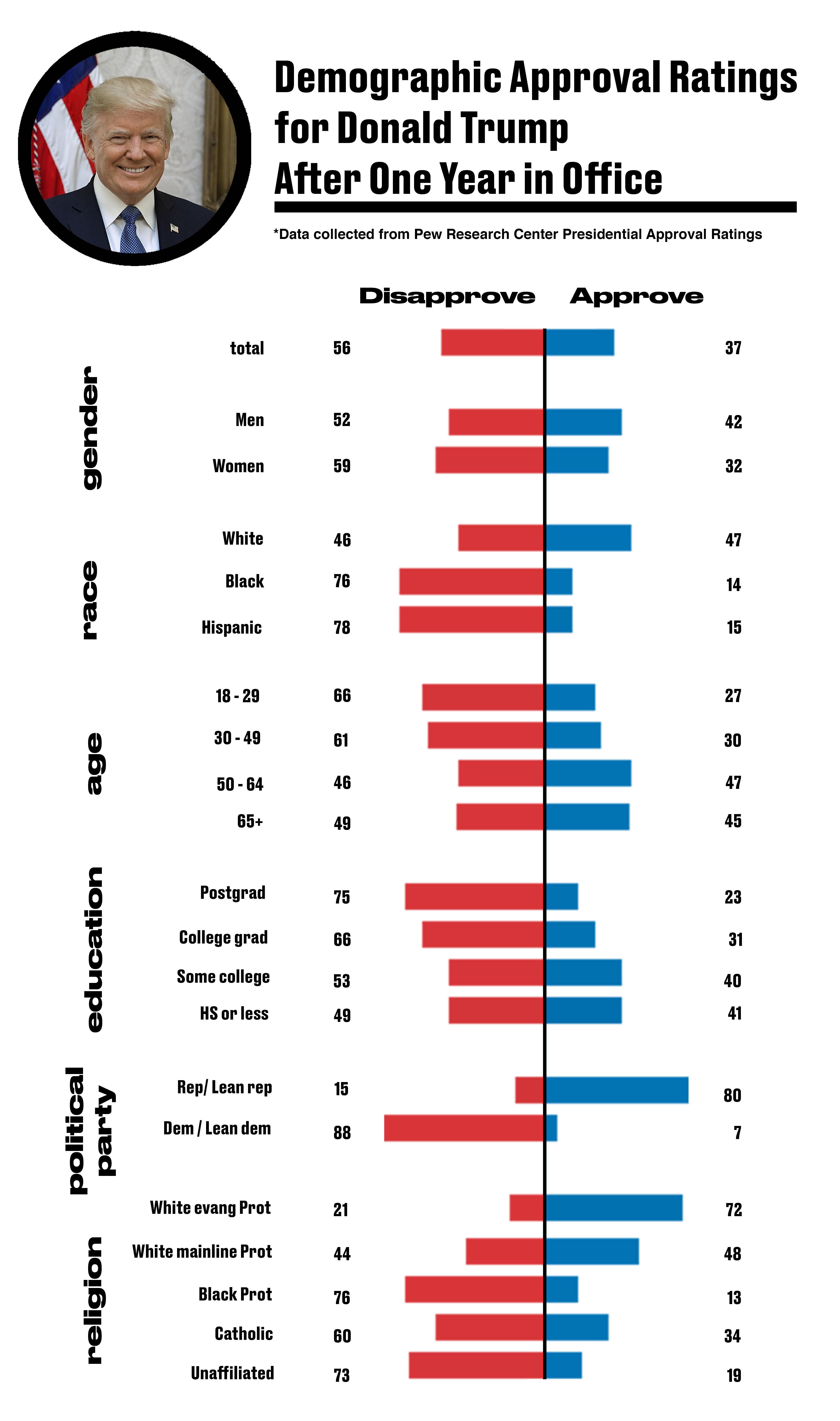 how trump u2019s disapproval ratings compare among different
