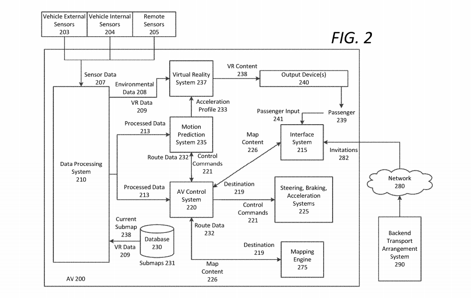 0f843318e984 Block diagram illustration an example autonomous vehicle including motion  prediction and virtual reality systems. Screenshot  Uber patent application