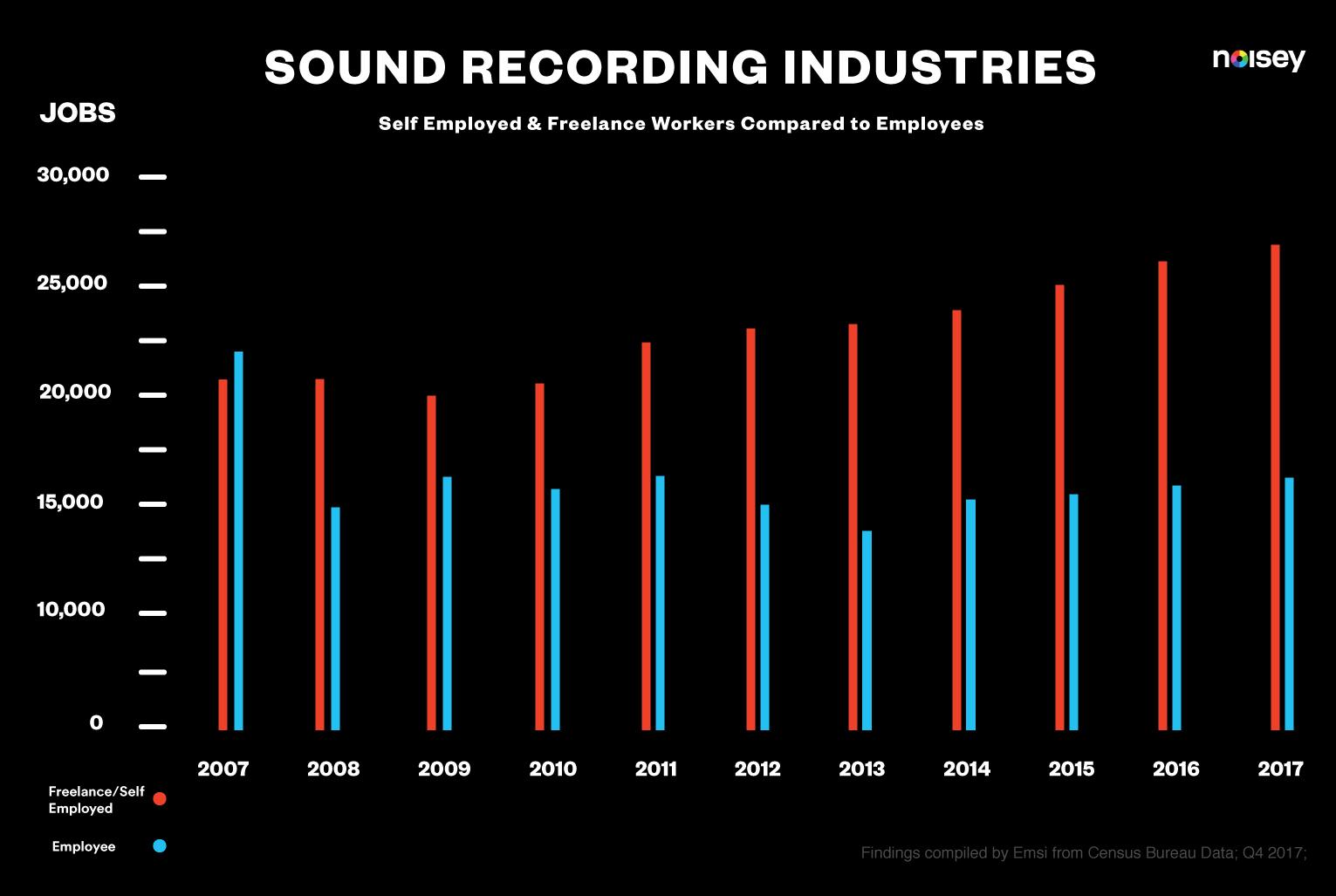 music industry economics essay