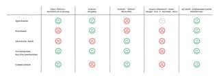 Die Sicherheitsfeatures des Online-Banking großer deutscher Banken im Vergleich: Commerzbank, Sparkassen, Volksbank Raiffeisenbanken, Postbank, Deutsche Bank