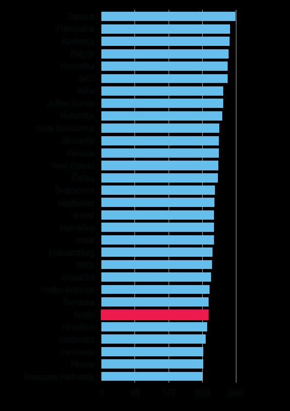Број оболелих на 100.000 становника, статистика Међународног фонда за истраживања о раку (WCRF)