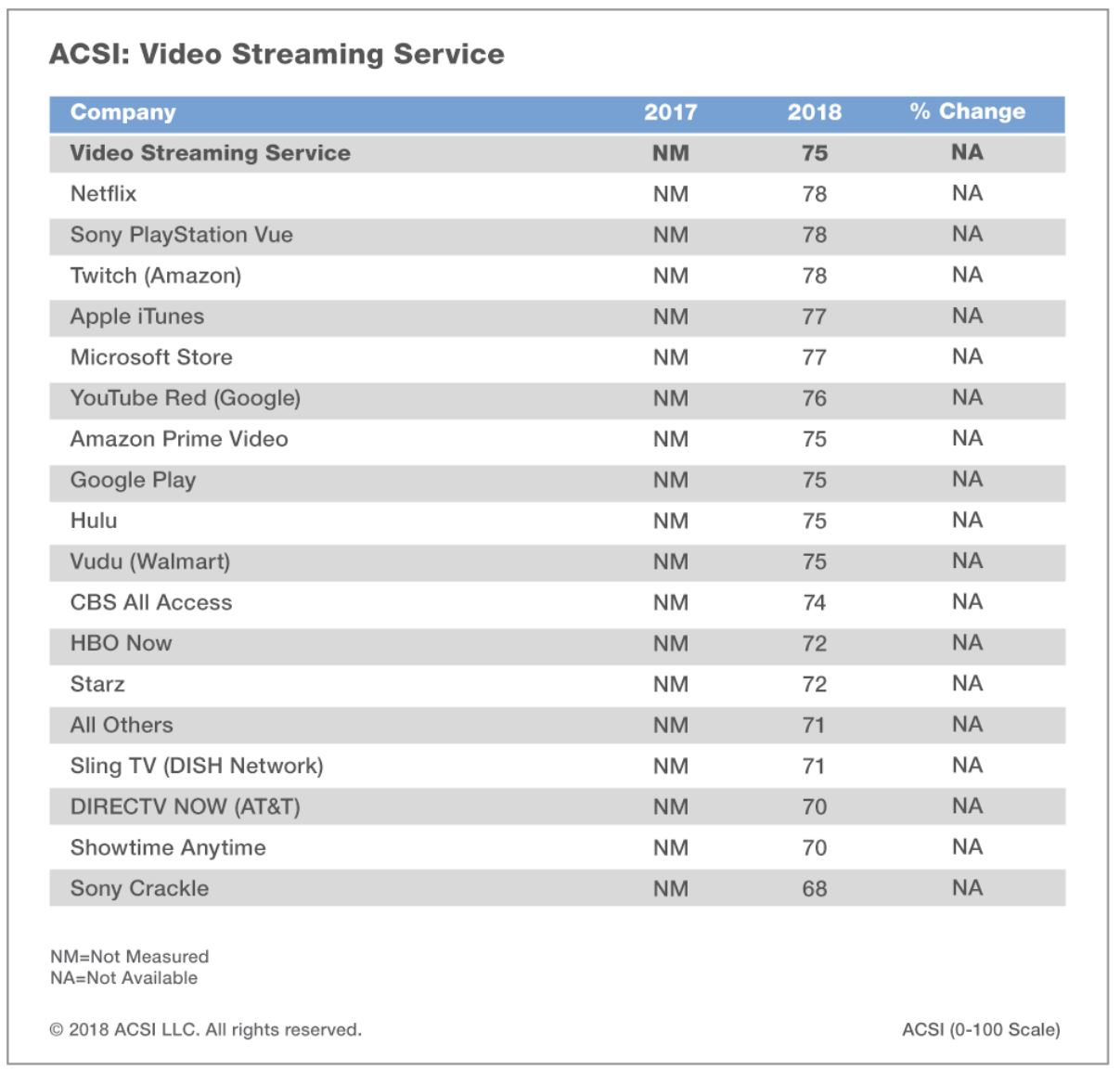 Tv Service Providers >> America Hates Comcast More Than Ever Vice