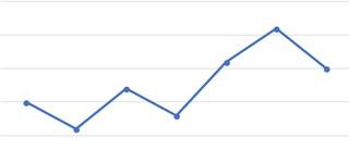 Liniendiagramm bei Excel