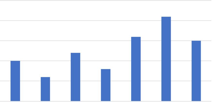 Balkendiagramm bei Excel