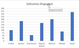Beispiel für ein unübersichtliches Excel-Diagramm