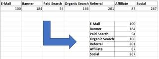 Transponieren bei Excel