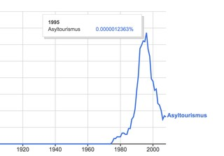 Ein Graph, der die Häufigkeit des Wortes