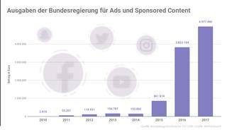 Diese Graphik zeigt, wieviel Geld die Bundesregierung von 2010 - 2017 für Werbung auf Social Media ausgegeben hat