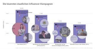 Die vier teuersten, staatlich finanzierten Influencer-Kampagnen der Bundesregierung