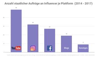 Die Graphik zeigt, auf welchen Netzwerken die meisten staatlich finanzierten Influencer-Kampagnen in den Jahren 2014 - 2017 veröffentlicht wurden. An der Spitze steht YouTube, mit einigem Abstand folgen Instagram und Facebook