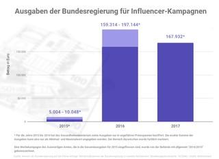 Im Jahr 2016 sind die Ausgaben der Regierung für Influencer-Kampagnen sprunghaft angestiegen, wie diese Graphik zeigt.