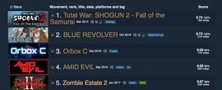 Screenshot zeigt eine Liste mit fünf Geheimtipps auf Steam, die die Seite Steam250 zusammengestellt hat