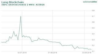 Aktienkurs von Long Blockchain