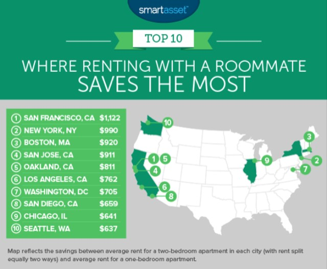 Pay Rent: How to Budget for an Apartment, Get Roommates - VICE