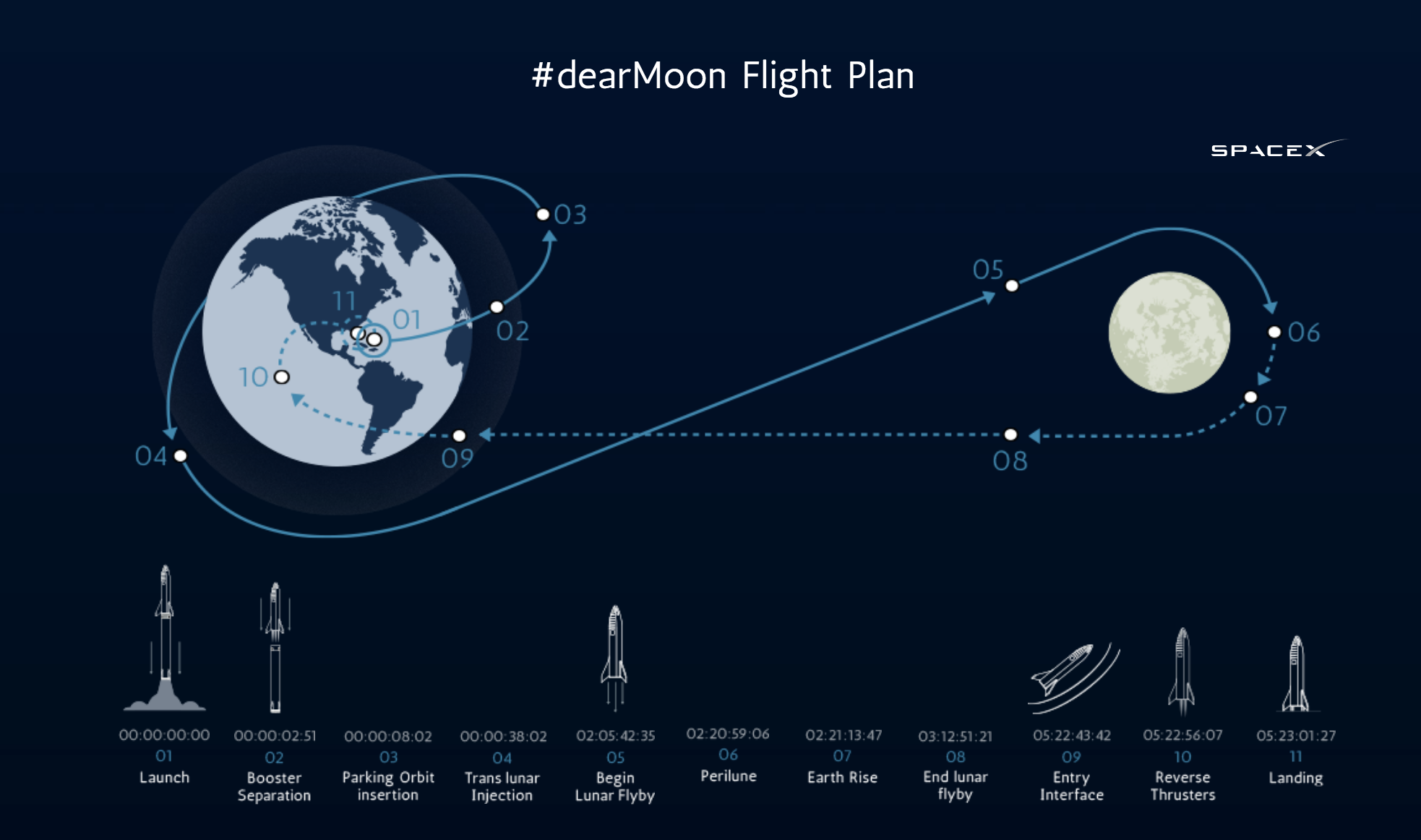 SpaceX Says it Will Fly a Japanese Billionaire Around the Moon in its 'BFR'