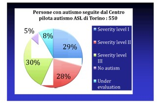 1539338262122-Autismo-Torino
