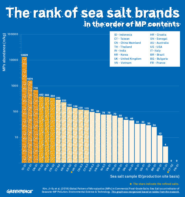 A chart showing the amount of microplastics in each salt brand