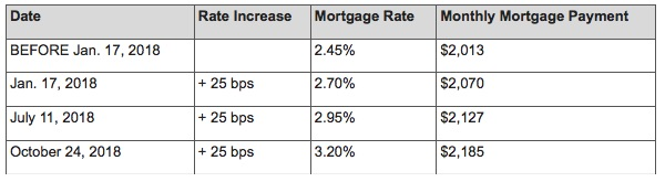 Ratehub mortgage payment calculator