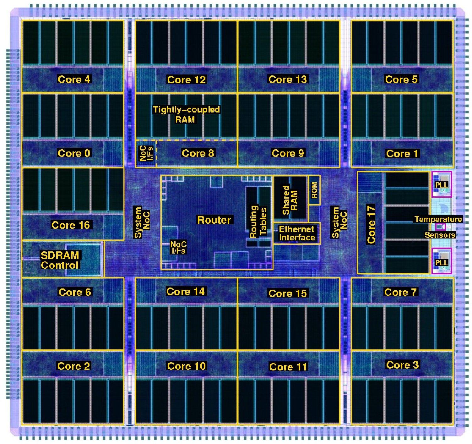 The architecture of the 18-core SpiNNaker chips.