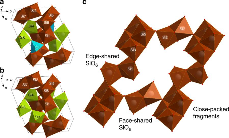 Silicates arranged through shared faces.