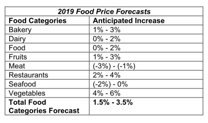 Dalhousie University Guelph University 2019 Canadian food price projections