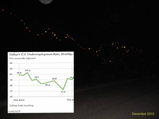 Gallup's US Monthly Underemployment rate gap laid over a photo of Bob Dylan's Christmas lights