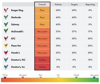 Eine Rangliste von Fast-Food-Marken, die schlechte Bedingung für ihre Geflügelzucht haben