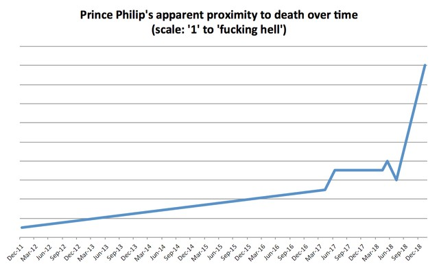 A Helpful Timeline of Prince Philip Not Dying - VICE