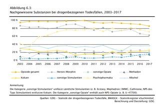 Fentanyl Tirol Statistik