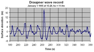 Wave heights as measured at the Draupner oil rig on New Year's Day, 1995. Image: Wikimedia Commons