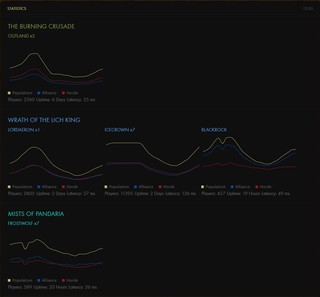 Statistiken zu World of Warcraft