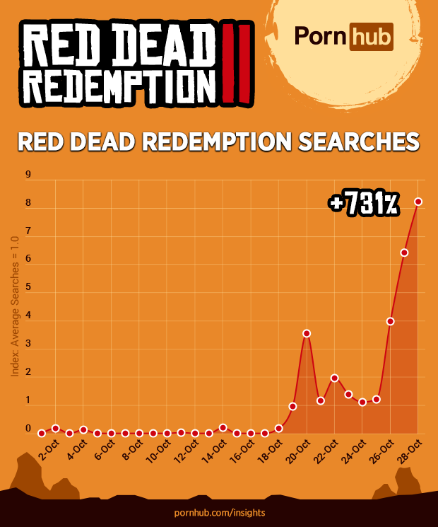 1548788704503-pornhub-insights-red-dead-redemption-ii-search-popularity