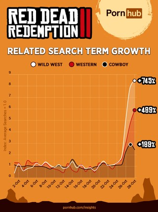 1548788755601-pornhub-insights-red-dead-redemption-ii-related-search-popularity