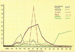 """esodo-giuliano-dalmata-grafico """"class ="""" col-12-xs """"data-src ="""" https://video-images.vice.com/_uncategorized/1549361553630-esodo-giuliano-dalmata-grafico. jpeg """"/> </source></source></picture> <div class="""